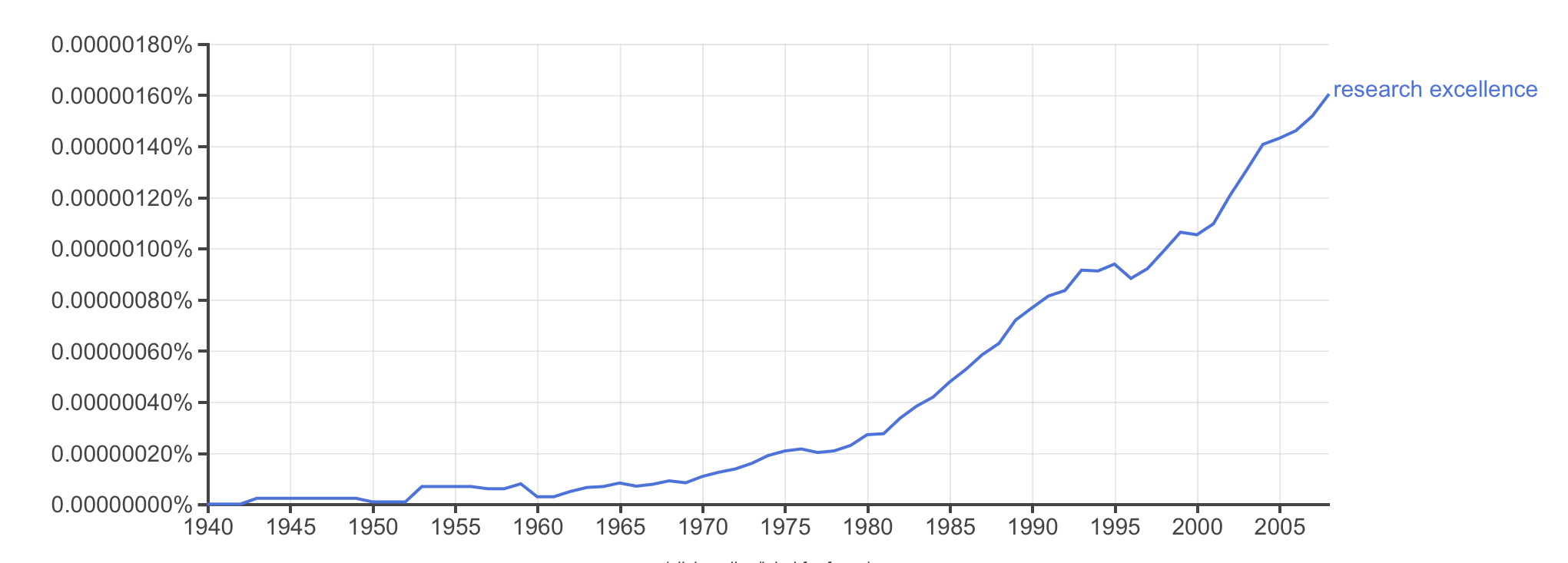 Google ngram for research excellence